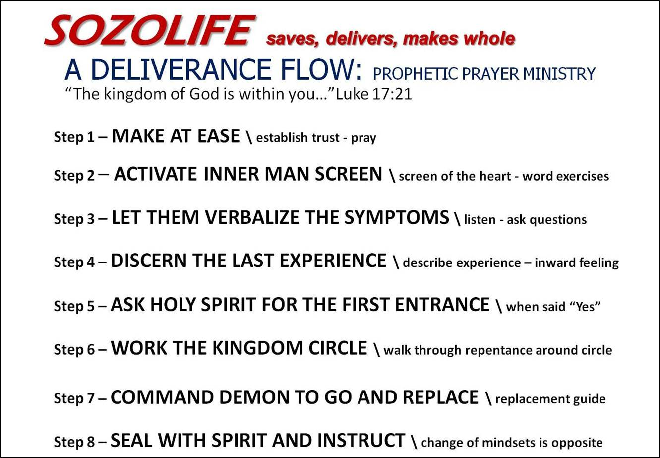 Deliverance Process Card