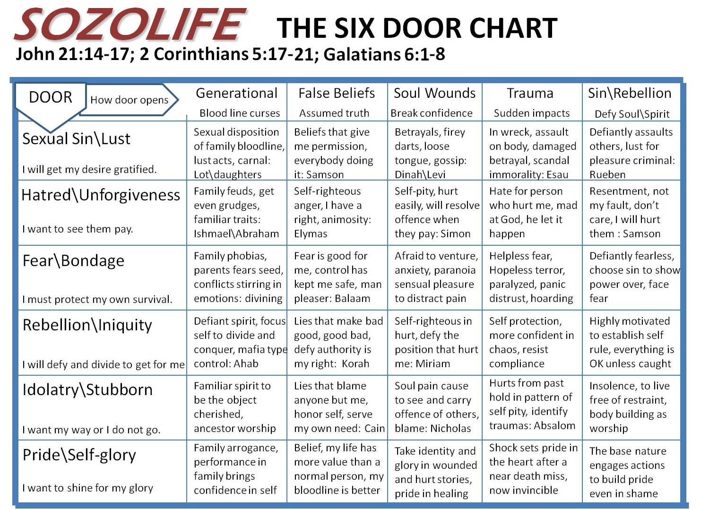 SIX DOOR CHART